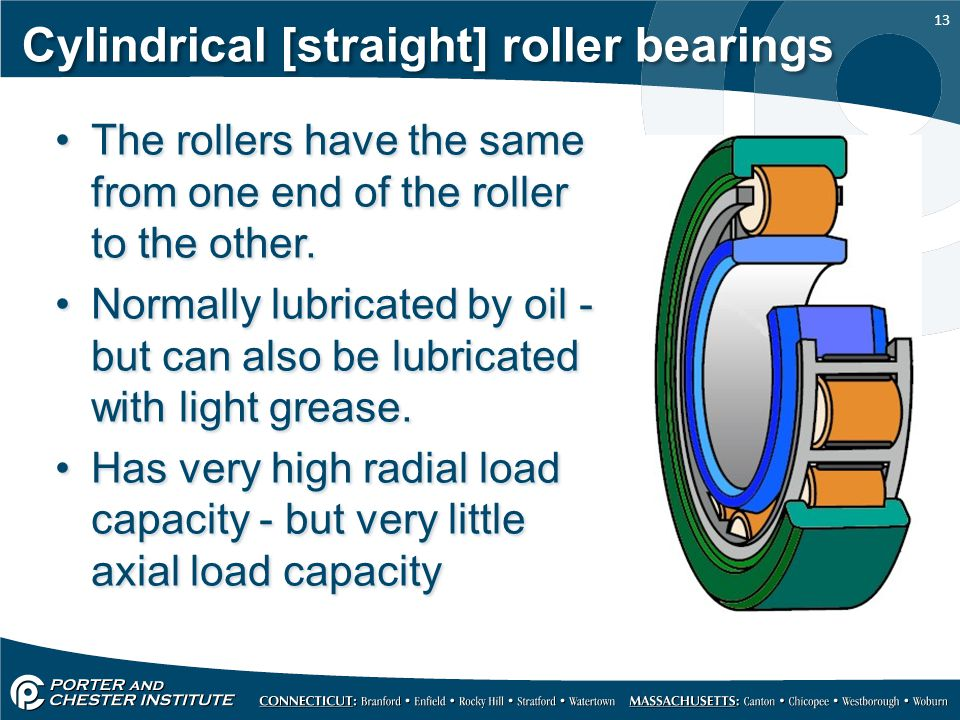 Cylindrical [straight] roller bearings